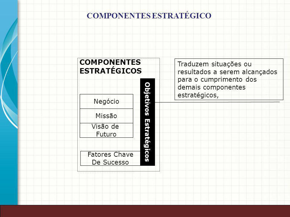 38 Negócio Missão Visão de Futuro Objetivos Estratégicos COMPONENTES ESTRATÉGICOS Fatores Chave De Sucesso Traduzem situações ou resultados a serem al