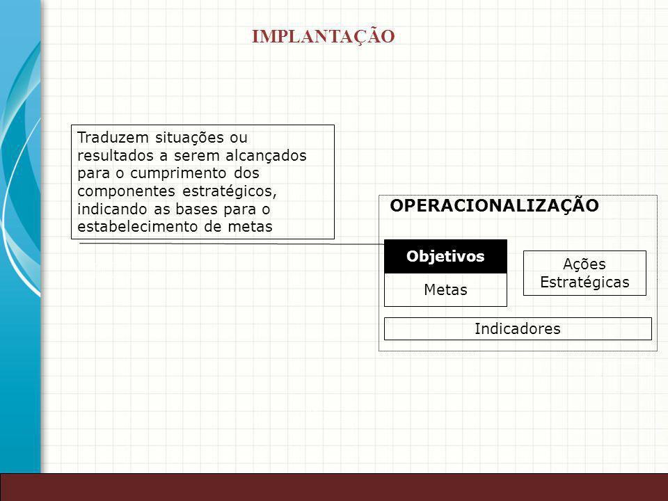 39 Objetivos Metas Ações Estratégicas OPERACIONALIZAÇÃO Indicadores Traduzem situações ou resultados a serem alcançados para o cumprimento dos compone