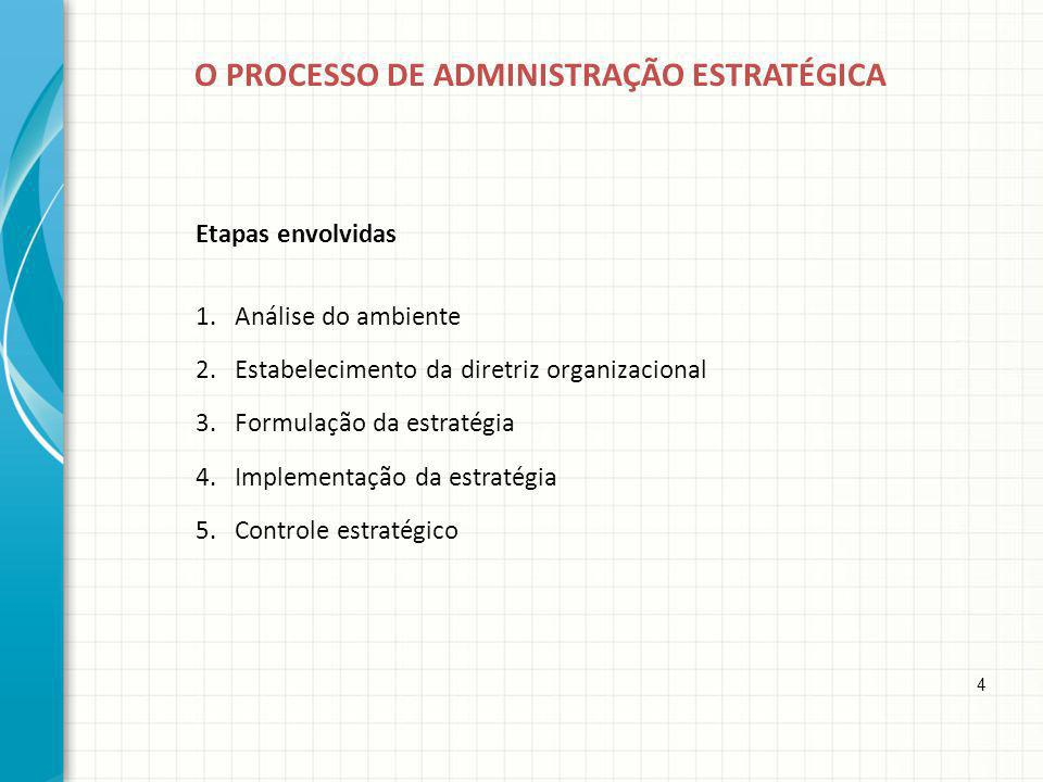 O PROCESSO DE ADMINISTRAÇÃO ESTRATÉGICA Etapas envolvidas 1.Análise do ambiente 2.Estabelecimento da diretriz organizacional 3.Formulação da estratégi