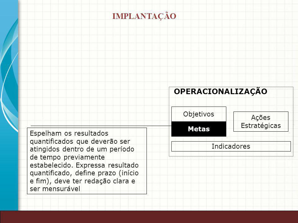 40 Objetivos Metas Ações Estratégicas OPERACIONALIZAÇÃO Indicadores Espelham os resultados quantificados que deverão ser atingidos dentro de um períod