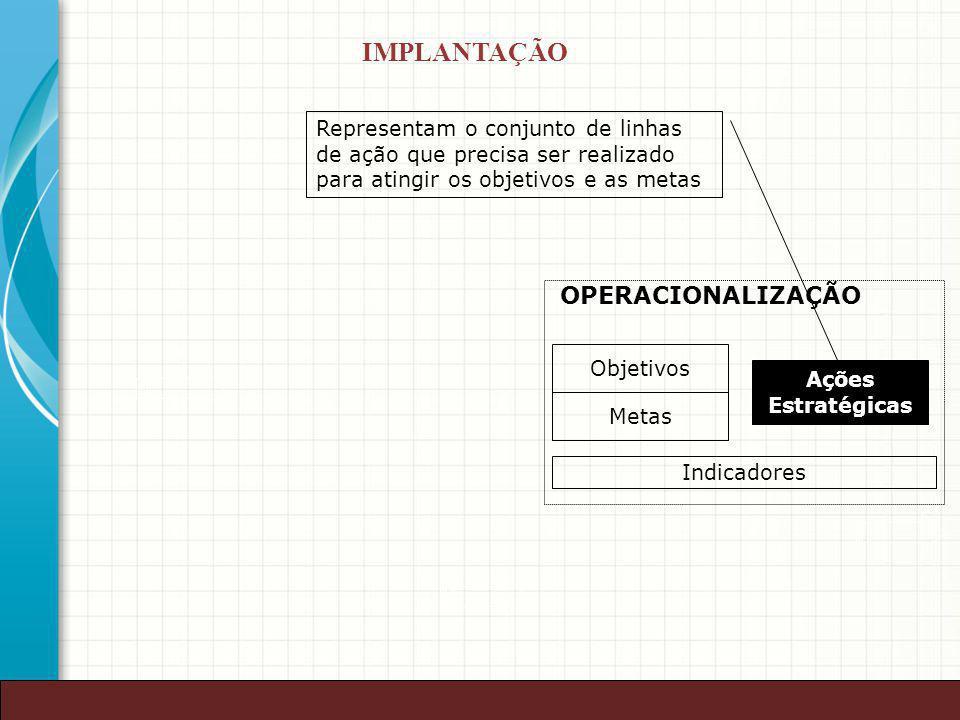 41 Objetivos Metas Ações Estratégicas OPERACIONALIZAÇÃO Indicadores Representam o conjunto de linhas de ação que precisa ser realizado para atingir os