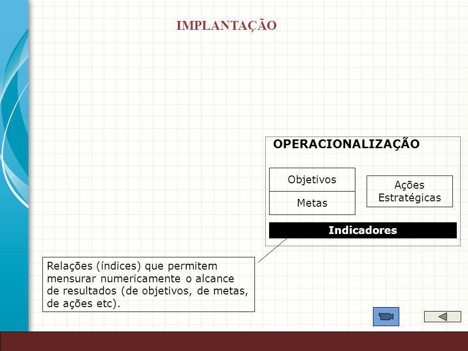 42 Objetivos Metas Ações Estratégicas OPERACIONALIZAÇÃO Indicadores Relações (índices) que permitem mensurar numericamente o alcance de resultados (de