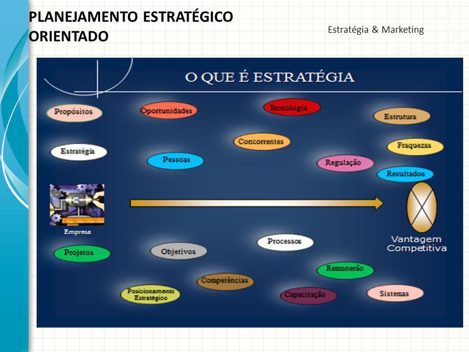 As principais estratégias das organizações, segundo diversos autores.