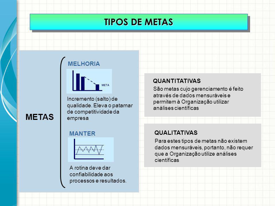 QUANTITATIVAS São metas cujo gerenciamento é feito através de dados mensuráveis e permitem à Organização utilizar análises científicas QUALITATIVAS Pa