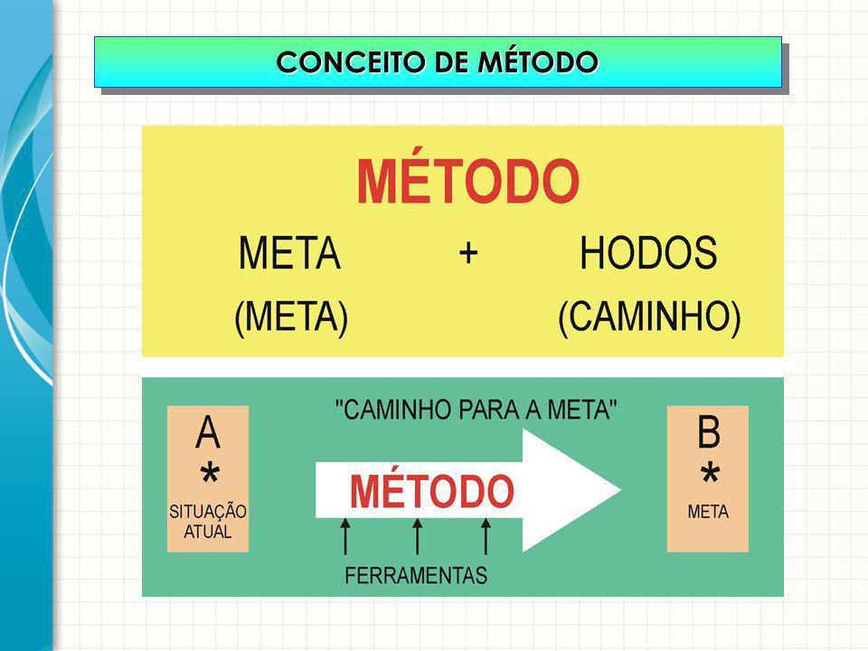 CONCEITO DE MÉTODO
