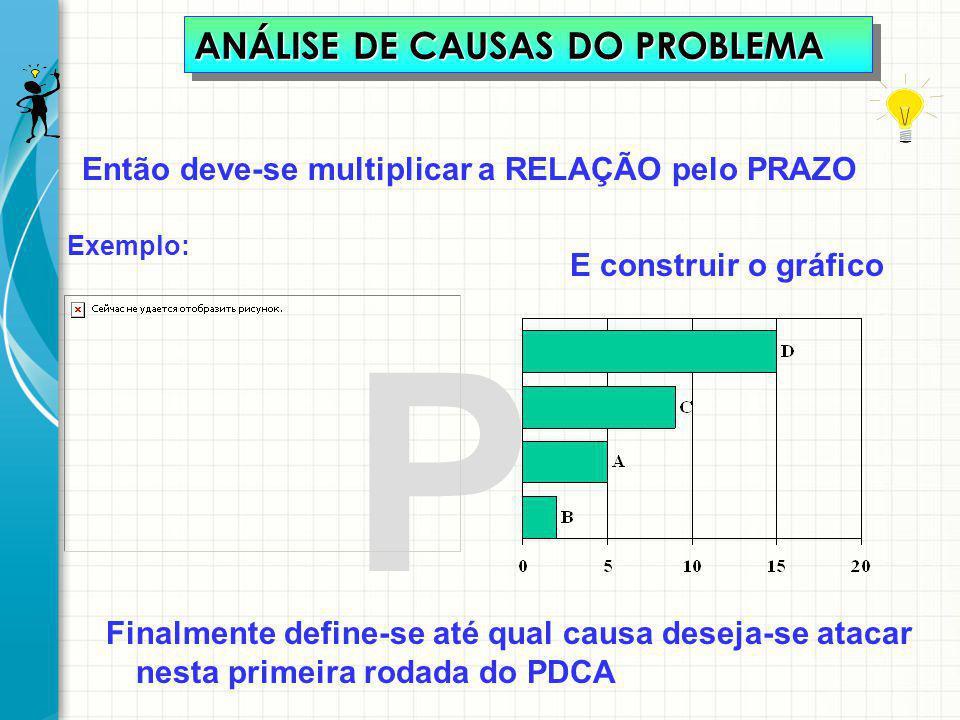P Então deve-se multiplicar a RELAÇÃO pelo PRAZO Exemplo: ANÁLISE DE CAUSAS DO PROBLEMA E construir o gráfico Finalmente define-se até qual causa dese