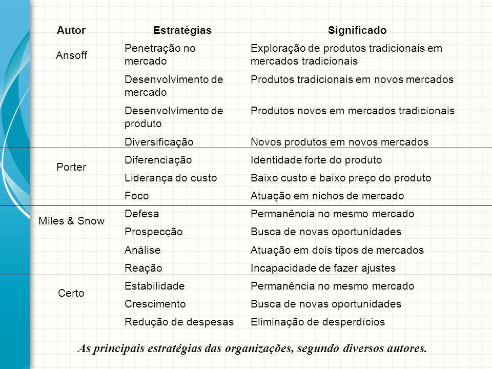 As principais estratégias das organizações, segundo diversos autores. Eliminação de desperdícios Busca de novas oportunidades Permanência no mesmo mer