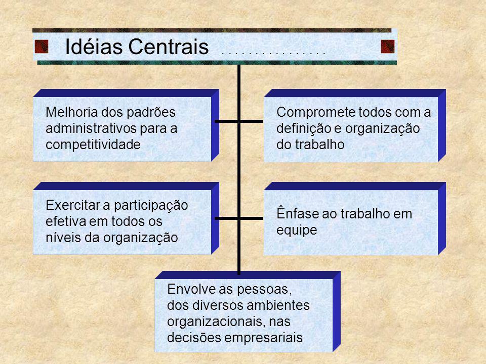 Idéias Centrais................ Melhoria dos padrões administrativos para a competitividade Ênfase ao trabalho em equipe Compromete todos com a defini
