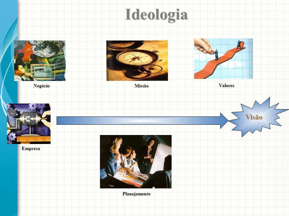 Visão Missão Missão Negócio Negócio Empresa Empresa Valores Valores Planejamento Planejamento Ideologia Ideologia