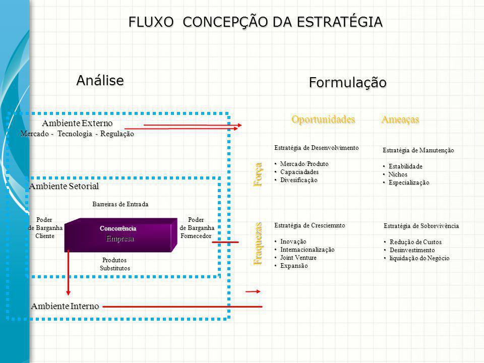 Empresa Empresa Ambiente Externo Ambiente Externo Mercado - Tecnologia - Regulação Mercado - Tecnologia - Regulação Ambiente Setorial Ambiente Setoria