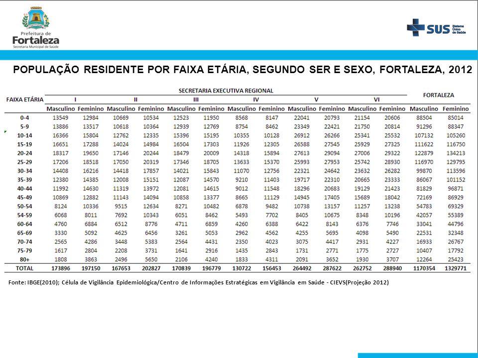 Fonte: IBGE(2010); Célula de Vigilância Epidemiológica/Centro de Informações Estratégicas em Vigilância em Saúde - CIEVS(Projeção 2012) POPULAÇÃO RESI