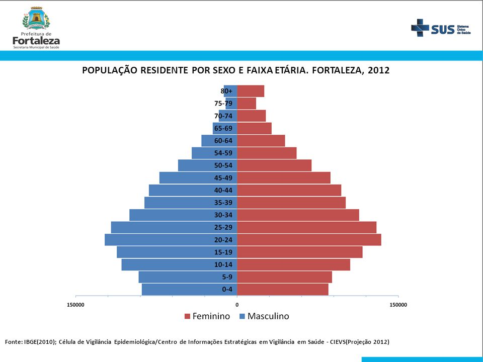 POPULAÇÃO RESIDENTE POR SEXO E FAIXA ETÁRIA. FORTALEZA, 2012 Fonte: IBGE(2010); Célula de Vigilância Epidemiológica/Centro de Informações Estratégicas