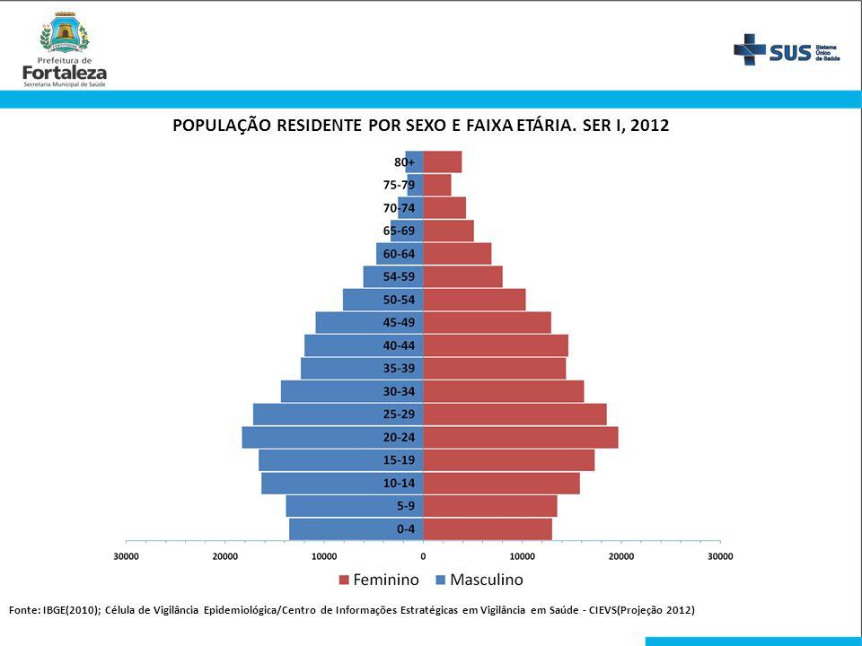 POPULAÇÃO RESIDENTE POR SEXO E FAIXA ETÁRIA. SER I, 2012 Fonte: IBGE(2010); Célula de Vigilância Epidemiológica/Centro de Informações Estratégicas em