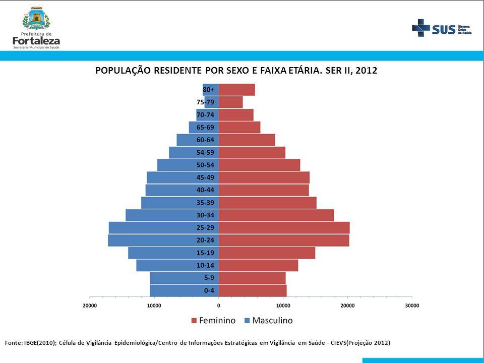 POPULAÇÃO RESIDENTE POR SEXO E FAIXA ETÁRIA. SER II, 2012 Fonte: IBGE(2010); Célula de Vigilância Epidemiológica/Centro de Informações Estratégicas em