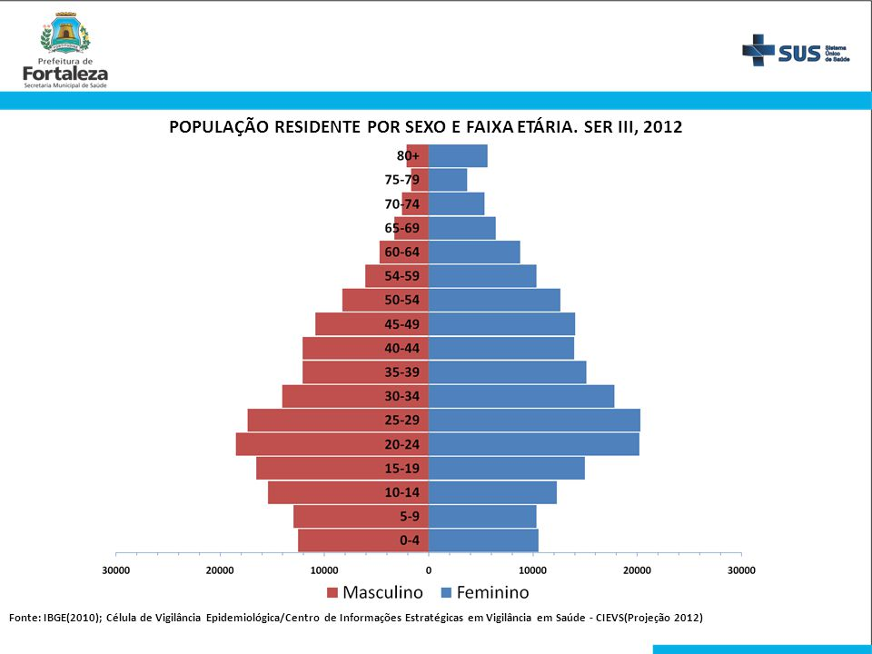 POPULAÇÃO RESIDENTE POR SEXO E FAIXA ETÁRIA. SER III, 2012 Fonte: IBGE(2010); Célula de Vigilância Epidemiológica/Centro de Informações Estratégicas e