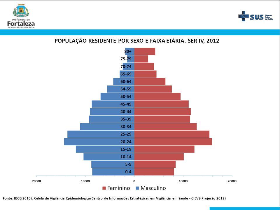 POPULAÇÃO RESIDENTE POR SEXO E FAIXA ETÁRIA. SER IV, 2012 Fonte: IBGE(2010); Célula de Vigilância Epidemiológica/Centro de Informações Estratégicas em