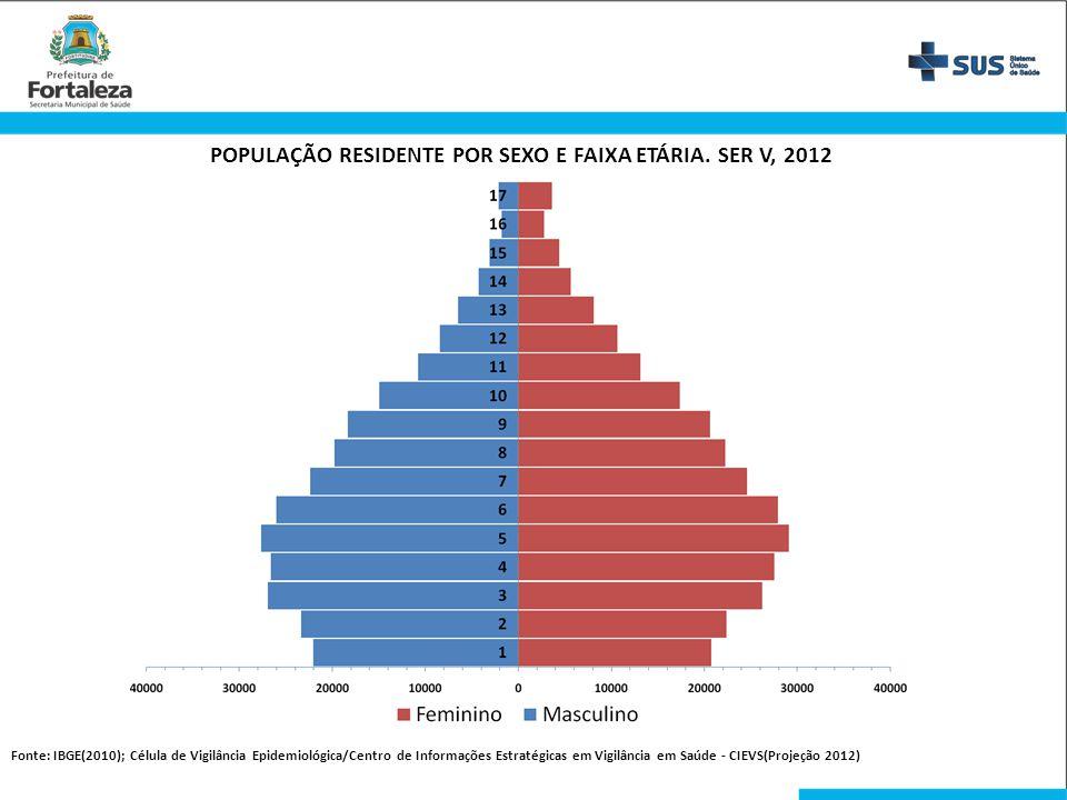 POPULAÇÃO RESIDENTE POR SEXO E FAIXA ETÁRIA. SER V, 2012 Fonte: IBGE(2010); Célula de Vigilância Epidemiológica/Centro de Informações Estratégicas em