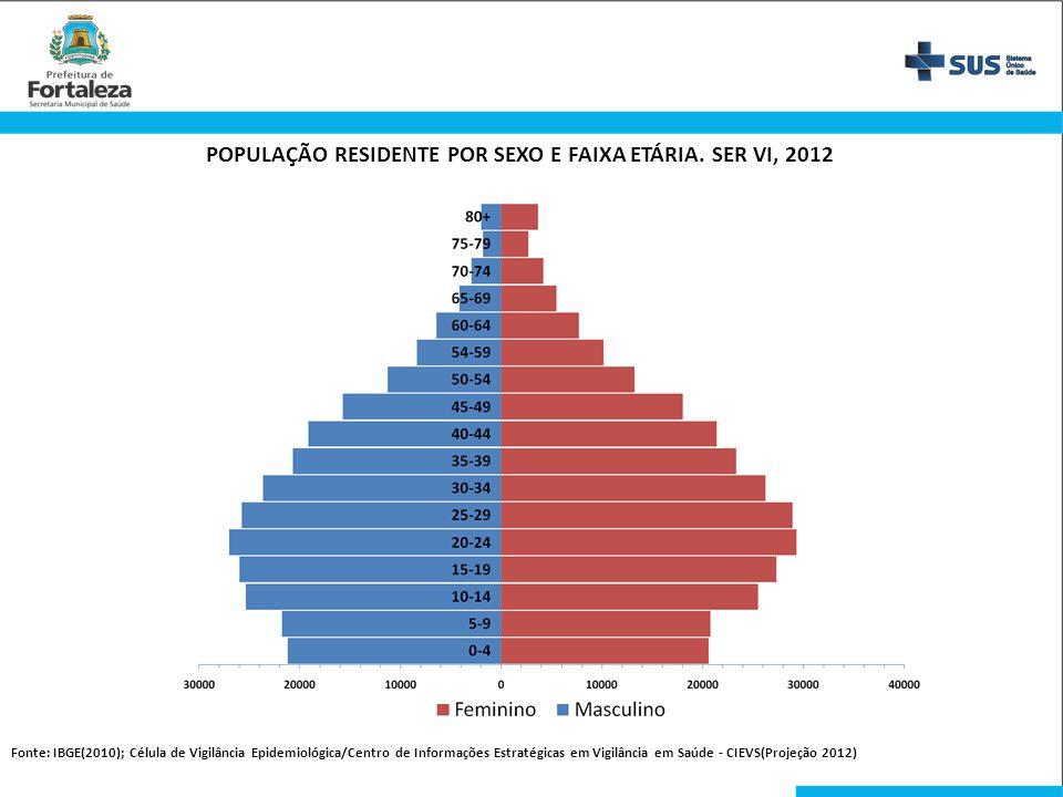 POPULAÇÃO RESIDENTE POR SEXO E FAIXA ETÁRIA. SER VI, 2012 Fonte: IBGE(2010); Célula de Vigilância Epidemiológica/Centro de Informações Estratégicas em
