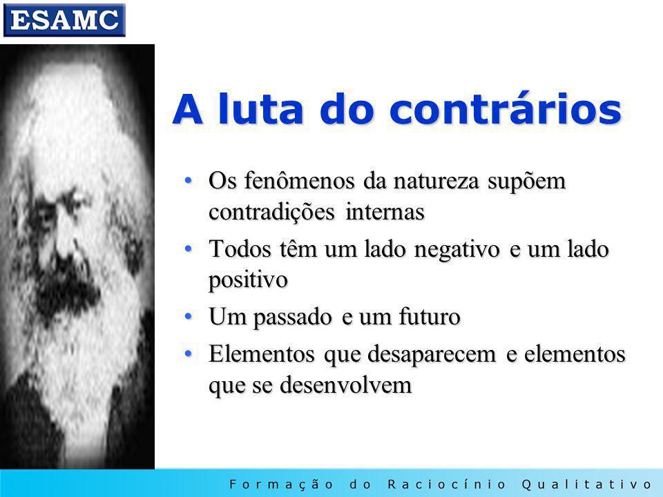A luta do contrários Os fenômenos da natureza supõem contradições internasOs fenômenos da natureza supõem contradições internas Todos têm um lado nega