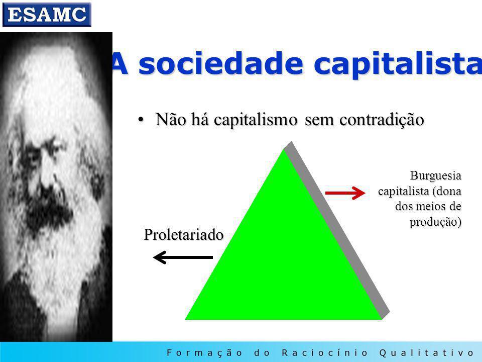 A sociedade capitalista Não há capitalismo sem contradiçãoNão há capitalismo sem contradição Proletariado Burguesia capitalista (dona dos meios de pro