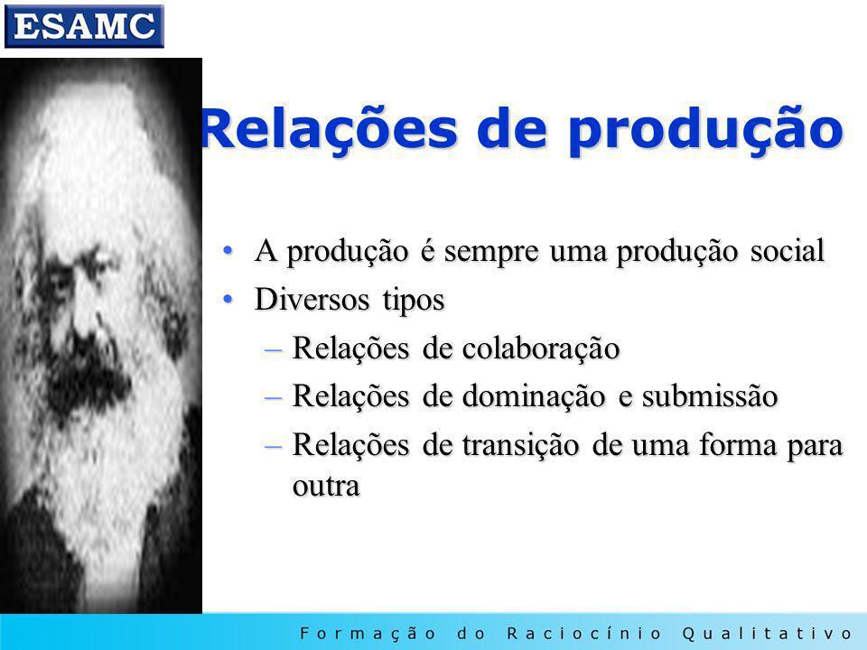 Relações de produção A produção é sempre uma produção socialA produção é sempre uma produção social Diversos tiposDiversos tipos –Relações de colaboração –Relações de dominação e submissão –Relações de transição de uma forma para outra