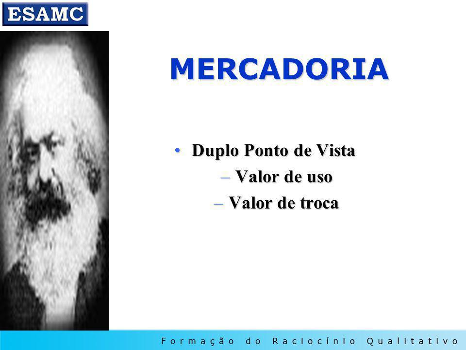 MERCADORIA Duplo Ponto de VistaDuplo Ponto de Vista –Valor de uso –Valor de troca