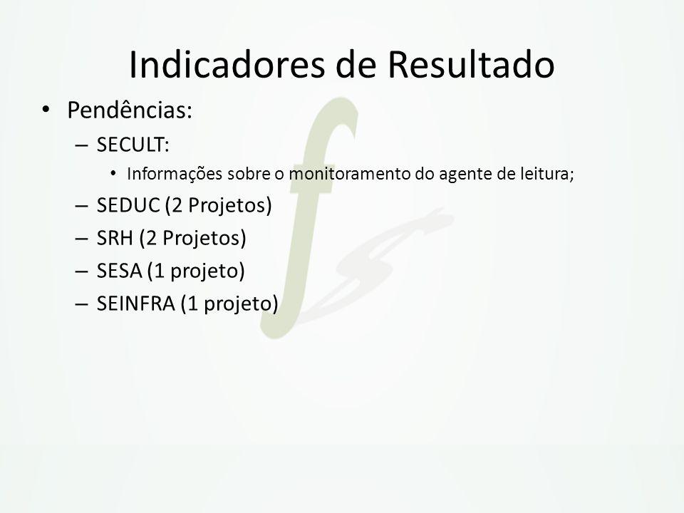 Pendências: – SECULT: Informações sobre o monitoramento do agente de leitura; – SEDUC (2 Projetos) – SRH (2 Projetos) – SESA (1 projeto) – SEINFRA (1