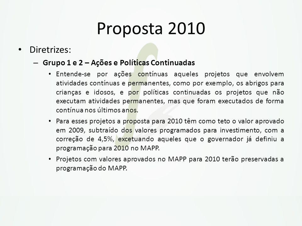Proposta 2010 Diretrizes: – Grupo 1 e 2 – Ações e Políticas Continuadas Entende-se por ações contínuas aqueles projetos que envolvem atividades contín