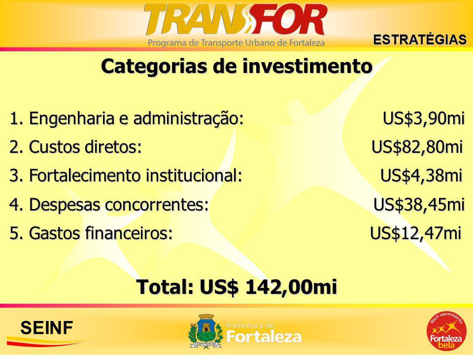 SEINF Categorias de investimento 1. Engenharia e administração: US$3,90mi 2. Custos diretos: US$82,80mi 3. Fortalecimento institucional: US$4,38mi 4.