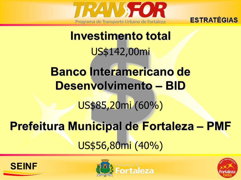 SEINF$ Prefeitura Municipal de Fortaleza – PMF Banco Interamericano de Desenvolvimento – BID US$142,00mi US$85,20mi (60%) US$56,80mi (40%) Investiment