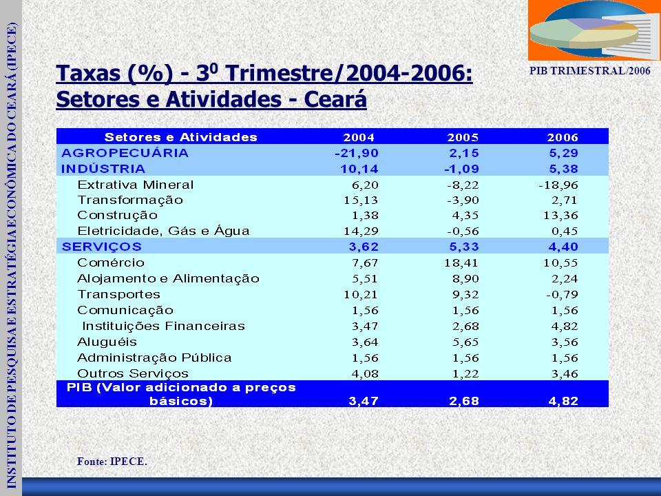 INSTITUTO DE PESQUISA E ESTRATÉGIA ECONÔMICA DO CEARÁ (IPECE) PIB TRIMESTRAL/2006 Taxas (%) - 3 0 Trimestre/2004-2006: Setores e Atividades - Ceará Fonte: IPECE.