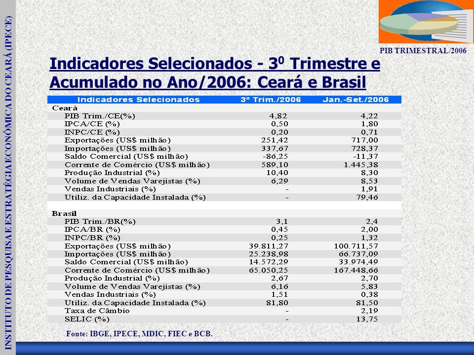INSTITUTO DE PESQUISA E ESTRATÉGIA ECONÔMICA DO CEARÁ (IPECE) PIB TRIMESTRAL/2006 Indicadores Selecionados - 3 0 Trimestre e Acumulado no Ano/2006: Ceará e Brasil Fonte: IBGE, IPECE, MDIC, FIEC e BCB.