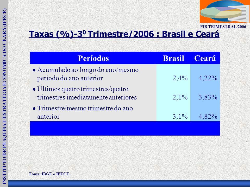 INSTITUTO DE PESQUISA E ESTRATÉGIA ECONÔMICA DO CEARÁ (IPECE) PIB TRIMESTRAL/2006 Taxas (%)-3 0 Trimestre/2006 : Brasil e Ceará PeríodosBrasilCeará Acumulado ao longo do ano/mesmo período do ano anterior2,4%4,22% Últimos quatro trimestres/quatro trimestres imediatamente anteriores2,1%3,83% Trimestre/mesmo trimestre do ano anterior3,1%4,82% Fonte: IBGE e IPECE.