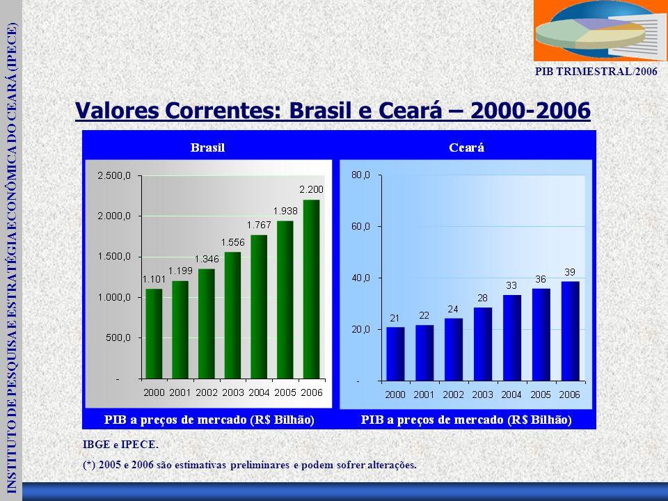 INSTITUTO DE PESQUISA E ESTRATÉGIA ECONÔMICA DO CEARÁ (IPECE) PIB TRIMESTRAL/2006 Valores Correntes: Brasil e Ceará – 2000-2006 IBGE e IPECE.