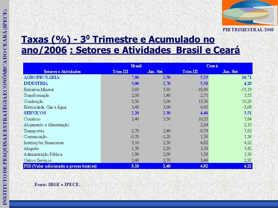 INSTITUTO DE PESQUISA E ESTRATÉGIA ECONÔMICA DO CEARÁ (IPECE) PIB TRIMESTRAL/2006 Taxas (%) - 3 0 Trimestre e Acumulado no ano/2006 : Setores e Atividades Brasil e Ceará Fonte: IBGE e IPECE.