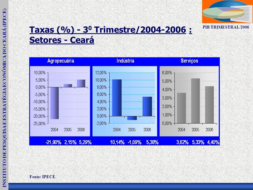 INSTITUTO DE PESQUISA E ESTRATÉGIA ECONÔMICA DO CEARÁ (IPECE) PIB TRIMESTRAL/2006 Taxas (%) - 3 0 Trimestre/2004-2006 : Setores - Ceará Fonte: IPECE.
