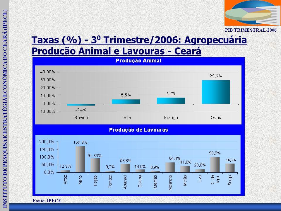 INSTITUTO DE PESQUISA E ESTRATÉGIA ECONÔMICA DO CEARÁ (IPECE) PIB TRIMESTRAL/2006 Taxas (%) - 3 0 Trimestre/2006: Agropecuária Produção Animal e Lavouras - Ceará Fonte: IPECE.