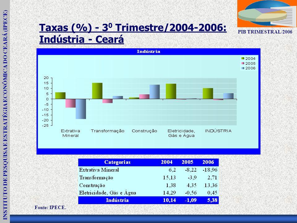 INSTITUTO DE PESQUISA E ESTRATÉGIA ECONÔMICA DO CEARÁ (IPECE) PIB TRIMESTRAL/2006 Taxas (%) - 3 0 Trimestre/2004-2006: Indústria - Ceará Fonte: IPECE.