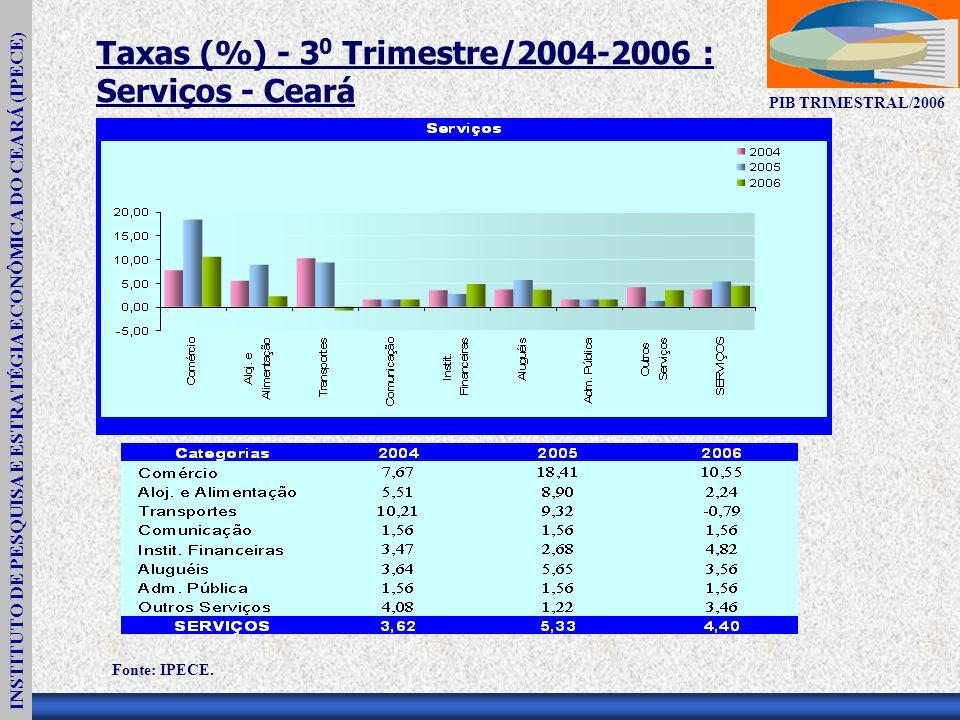 INSTITUTO DE PESQUISA E ESTRATÉGIA ECONÔMICA DO CEARÁ (IPECE) PIB TRIMESTRAL/2006 Taxas (%) - 3 0 Trimestre/2004-2006 : Serviços - Ceará Fonte: IPECE.
