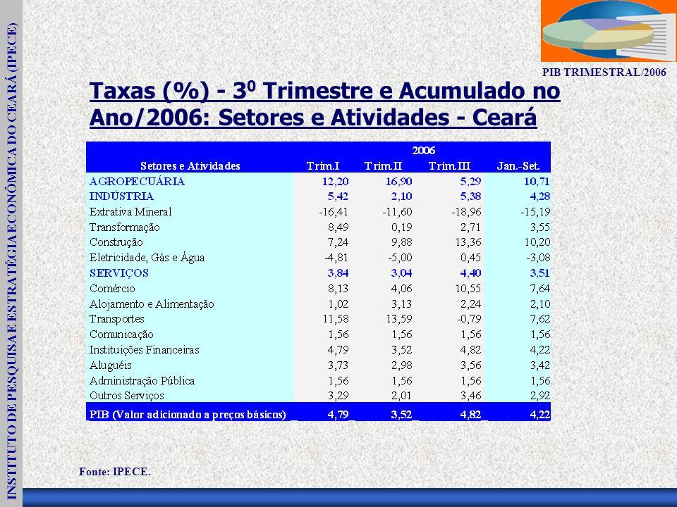 INSTITUTO DE PESQUISA E ESTRATÉGIA ECONÔMICA DO CEARÁ (IPECE) PIB TRIMESTRAL/2006 Taxas (%) - 3 0 Trimestre e Acumulado no Ano/2006: Setores e Atividades - Ceará Fonte: IPECE.