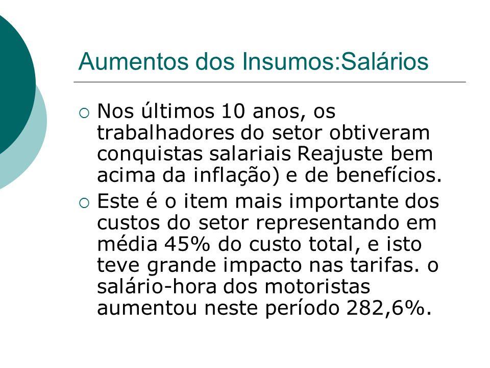 Aumentos dos Insumos:Salários Nos últimos 10 anos, os trabalhadores do setor obtiveram conquistas salariais Reajuste bem acima da inflação) e de benef