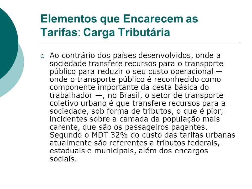 Elementos que Encarecem as Tarifas: Carga Tributária Ao contrário dos países desenvolvidos, onde a sociedade transfere recursos para o transporte públ