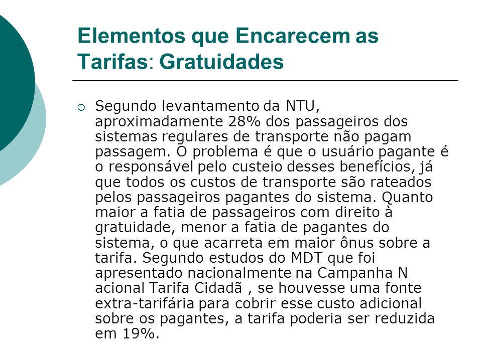Elementos que Encarecem as Tarifas: Gratuidades Segundo levantamento da NTU, aproximadamente 28% dos passageiros dos sistemas regulares de transporte