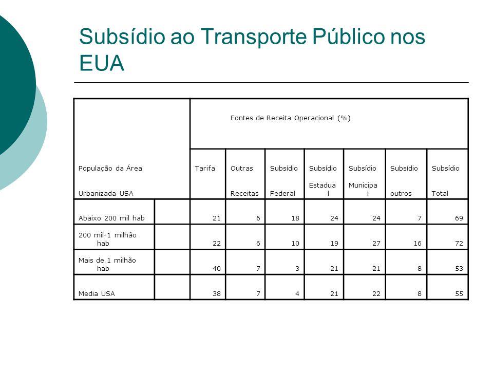 Subsídio ao Transporte Público nos EUA Fontes de Receita Operacional (%) População da ÁreaTarifaOutrasSubsídio Urbanizada USA ReceitasFederal Estadua