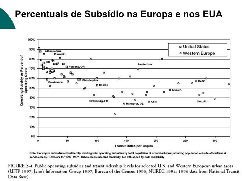 Percentuais de Subsídio na Europa e nos EUA