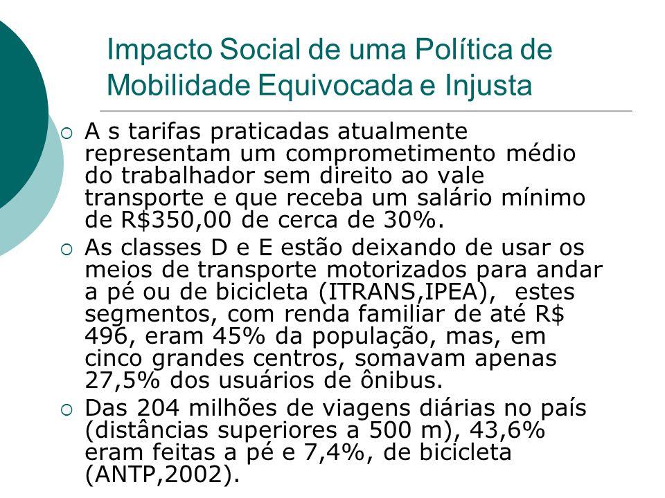 Impacto Social de uma Política de Mobilidade Equivocada e Injusta A s tarifas praticadas atualmente representam um comprometimento médio do trabalhado