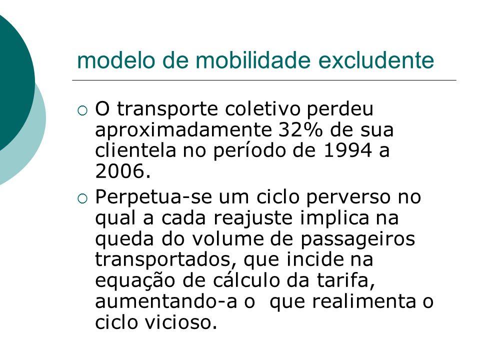 modelo de mobilidade excludente O transporte coletivo perdeu aproximadamente 32% de sua clientela no período de 1994 a 2006. Perpetua-se um ciclo perv