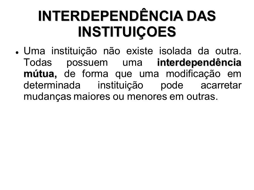 INTERDEPENDÊNCIA DAS INSTITUIÇOES interdependência mútua, Uma instituição não existe isolada da outra. Todas possuem uma interdependência mútua, de fo