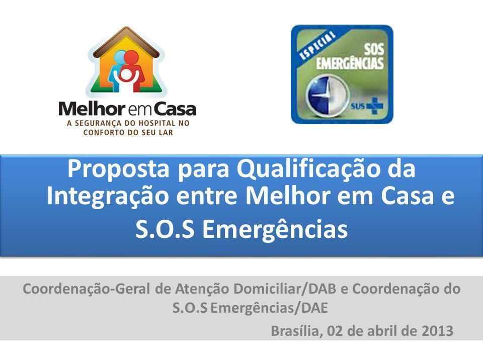 Proposta para Qualificação da Integração entre Melhor em Casa e S.O.S Emergências Proposta para Qualificação da Integração entre Melhor em Casa e S.O.
