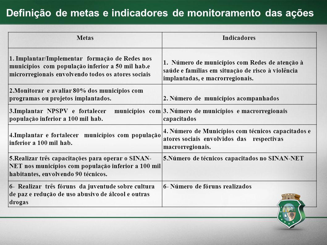 Definição de metas e indicadores de monitoramento das ações MetasIndicadores 1. Implantar/Implementar formação de Redes nos municípios com população i